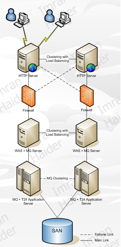 Ideal Implementation: IHS, Firewall, WAS+MQ and T24+MQ